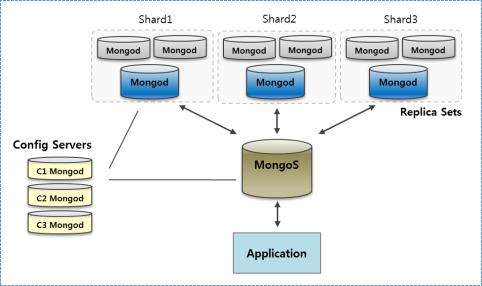 Shard típico de MongoDB