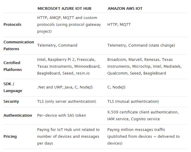 IoT Platforms comparison: Azure IoT Hub vs AWS IoT vs Watson