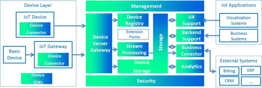 Iot platform reference architecture blog de sofia2 iot for Architecture iot