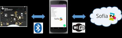 sensortag-sofia2-connection