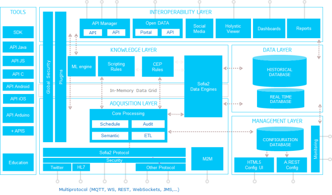 ArquitecturaSofia2
