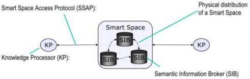 smart space sofia2