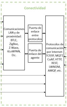 TecnologiasIoTconectividad