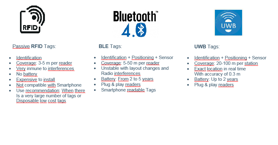 Real-time Location Systems (RTLS)  RFID vs BLE vs UWB Tags